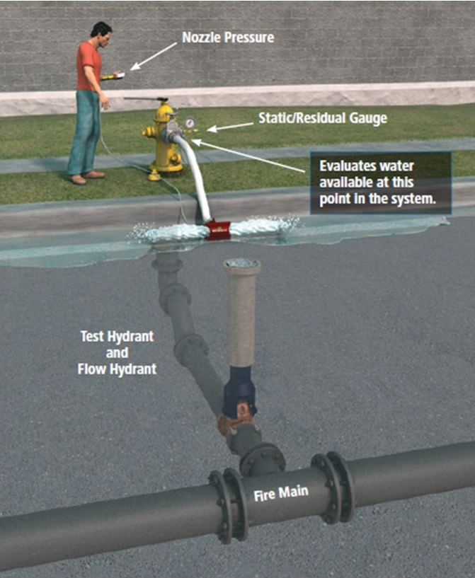 Fire Hydrant Flow Testing and Mapping Software.